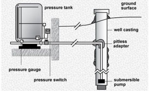 Well Pump Repair Wilsonville Oregon