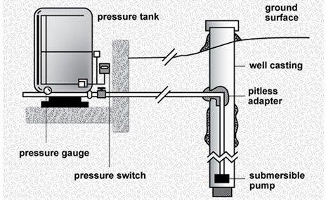 Water Well Repair 58